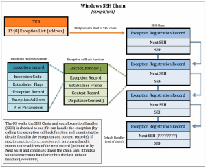 Detailed Overview of SEH